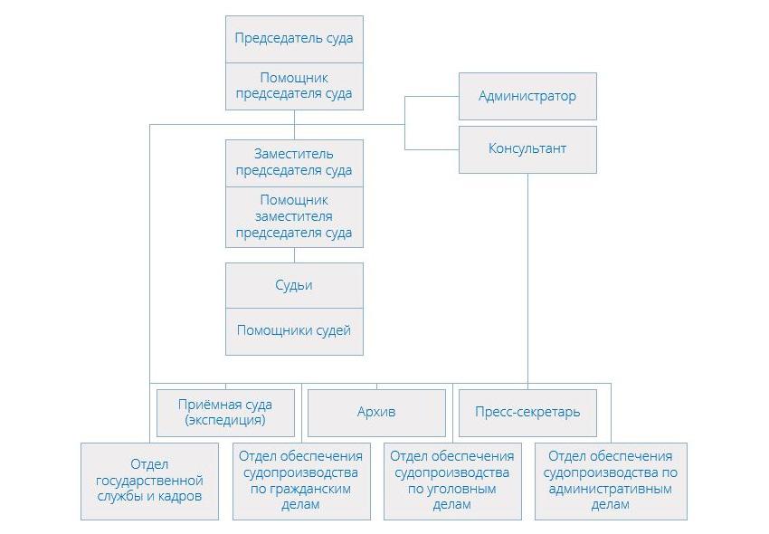 Черемушкинский районный суд г Москвы - структура суда