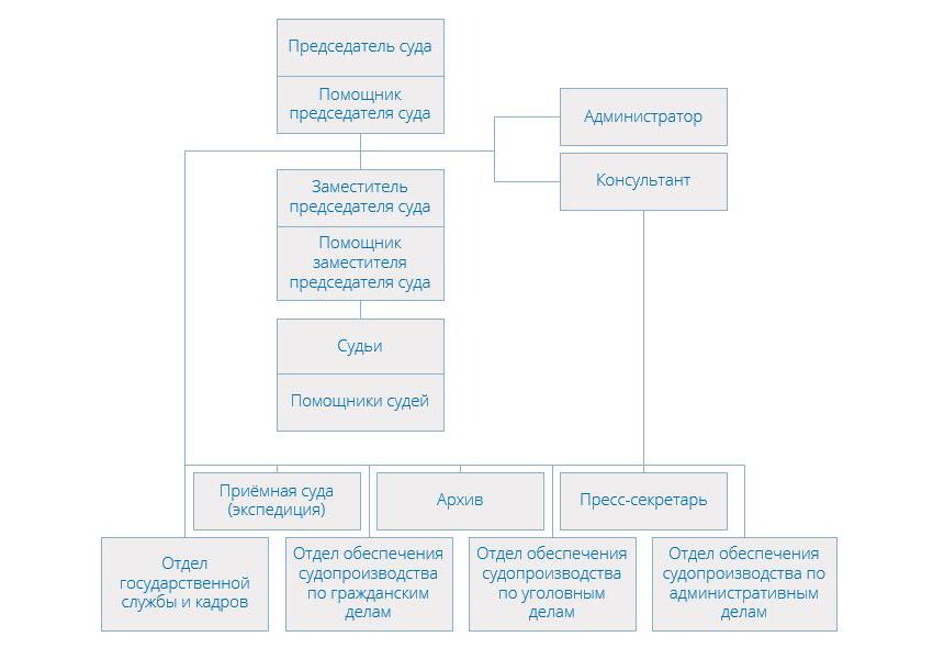 Структура Хорошевского районного суда г Москвы