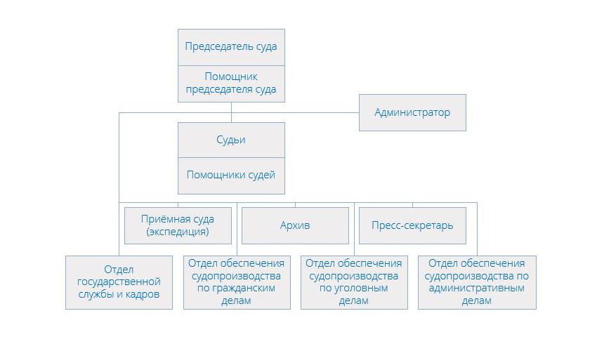 Структура Щербинского районного суда г Москвы