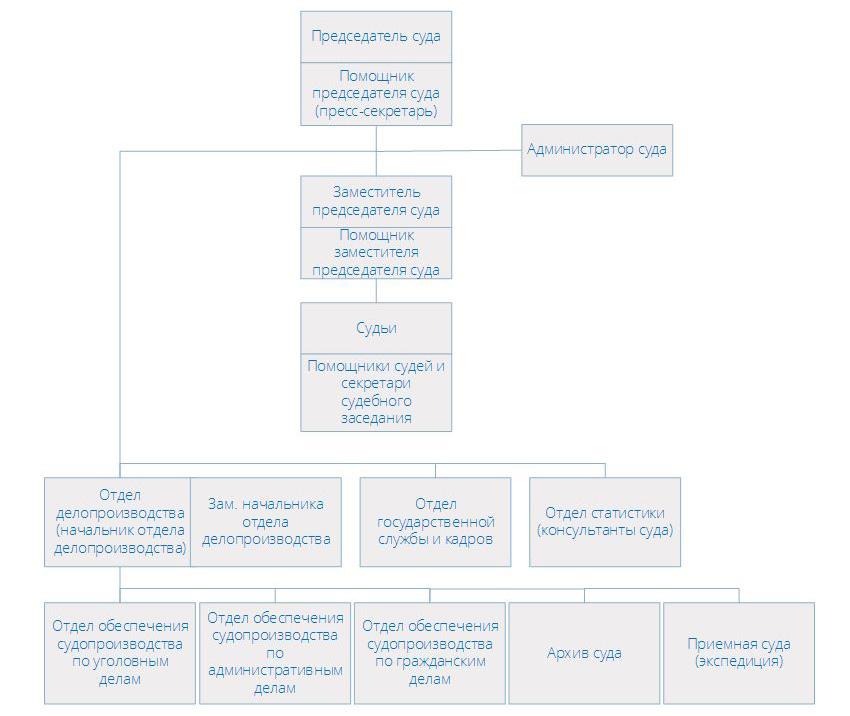 Структура Тушинского районного суда г Москвы