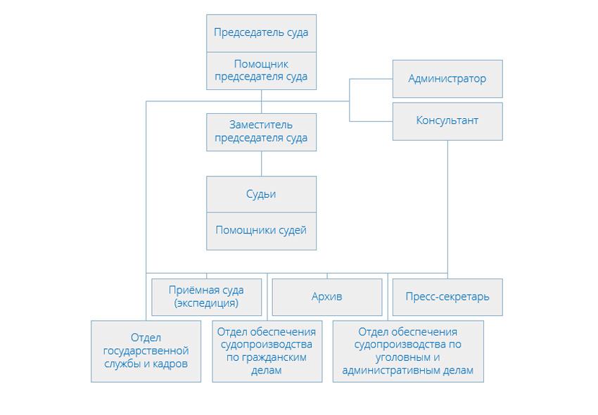 Структура Лефортовского районного суда г Москвы