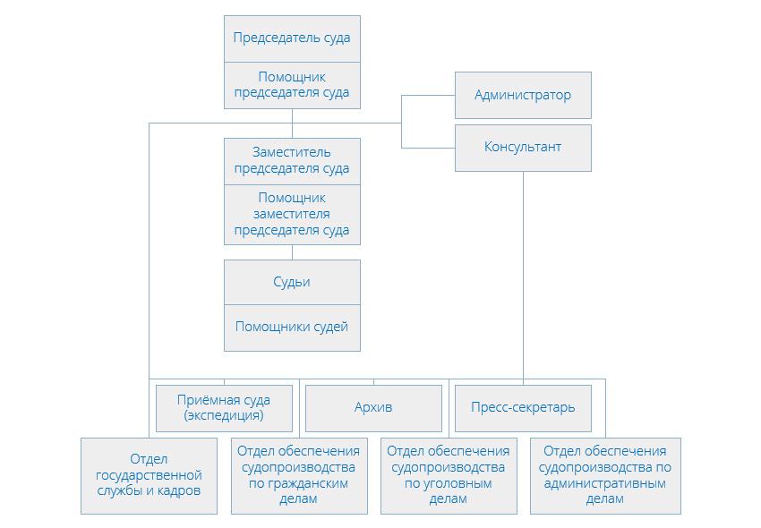 Структура Люблинского районного суда г Москвы