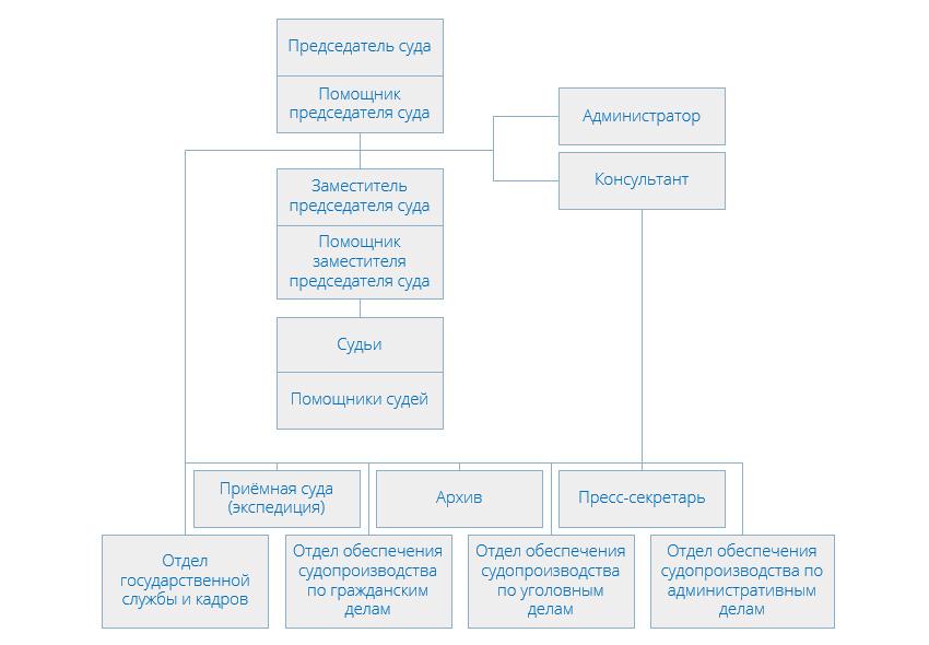 Структура Нагатинского районного суда г Москвы