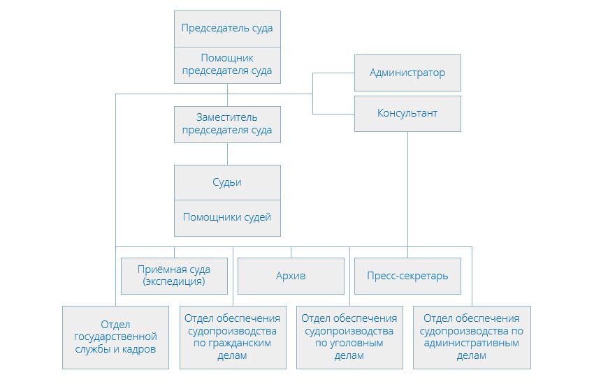 Структура Останкинского районного суда г Москвы