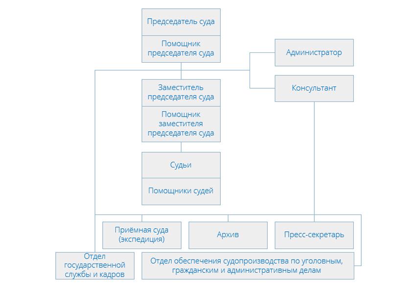 Структура Солнцевского районного суда г Москвы