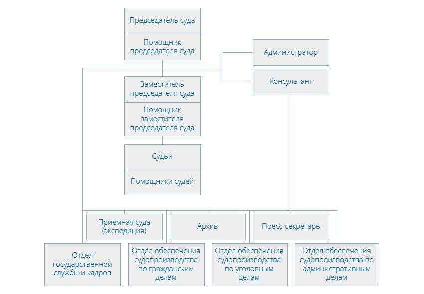Структура Бабушкинского районного суда г Москвы