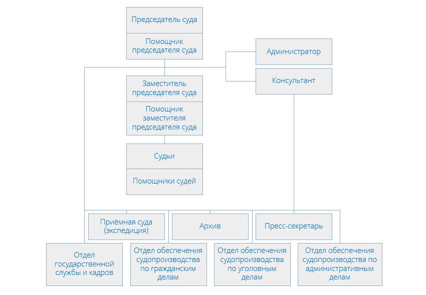 Структура Басманного районного суда г Москвы