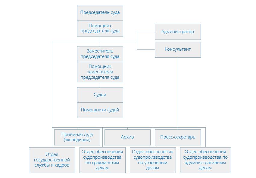 Структура Дорогомиловского районного суда города Москвы