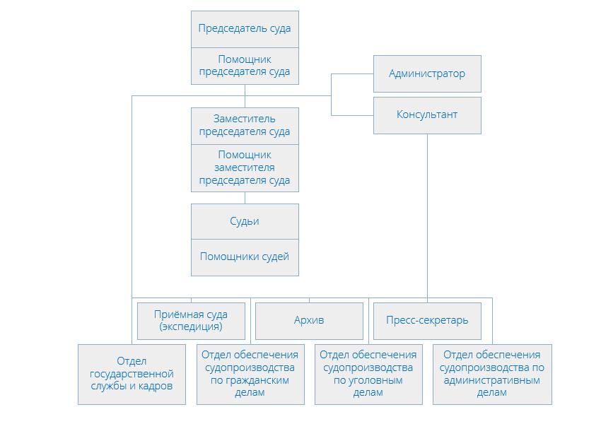 Структура Гагаринского районного суда г Москвы