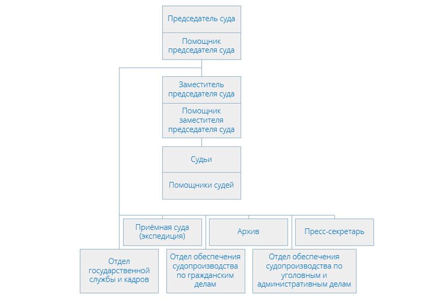 Структура Головинского районного суда г Москвы