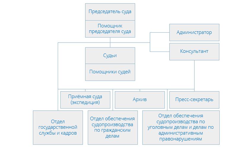 Структура Зеленоградского районного суда города Москвы